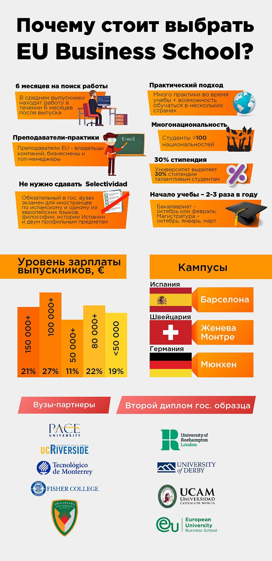 EU Business School: трамплін в реальний бізнес. Фото - 9